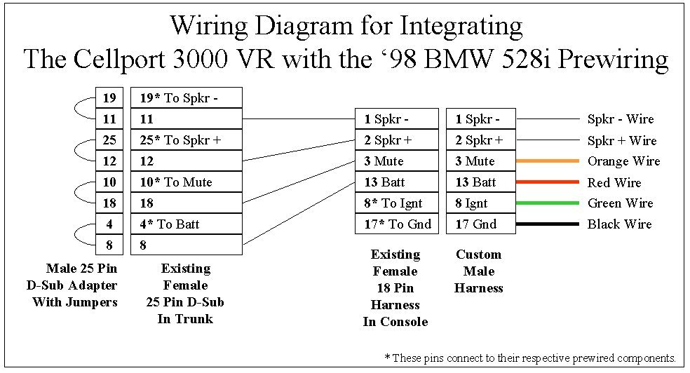 bmw e39 speaker wiring wiring diagram u2022 rh msblog co BMW Radio Wiring Diagram bmw wiring diagram colour codes