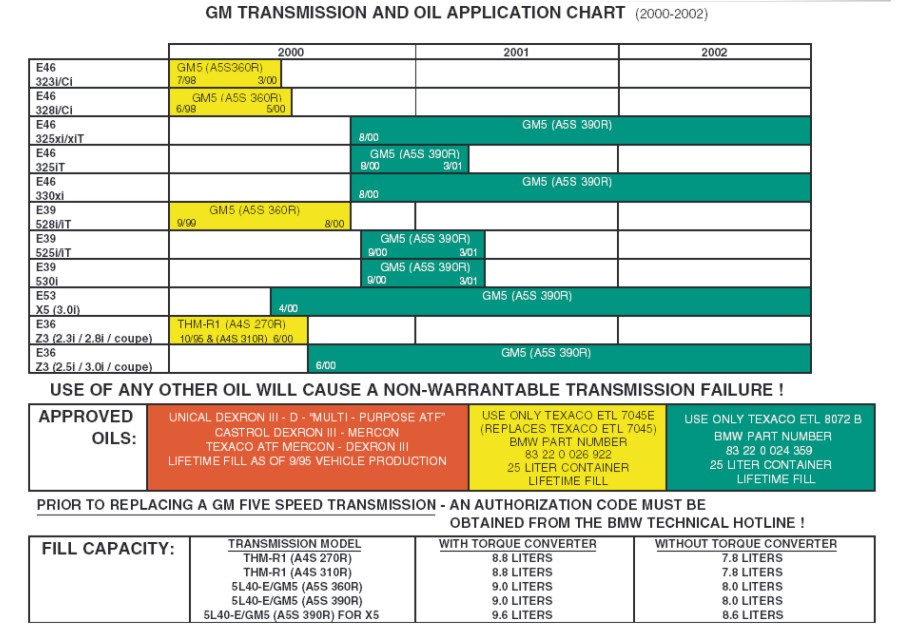 BMW Transmission Fluid Chart